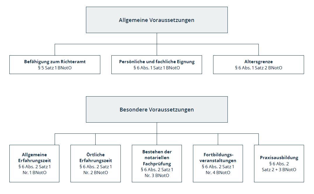 Allgemeines Zur Prüfung Prüfungsamt Für Die Notarielle Fachprüfung